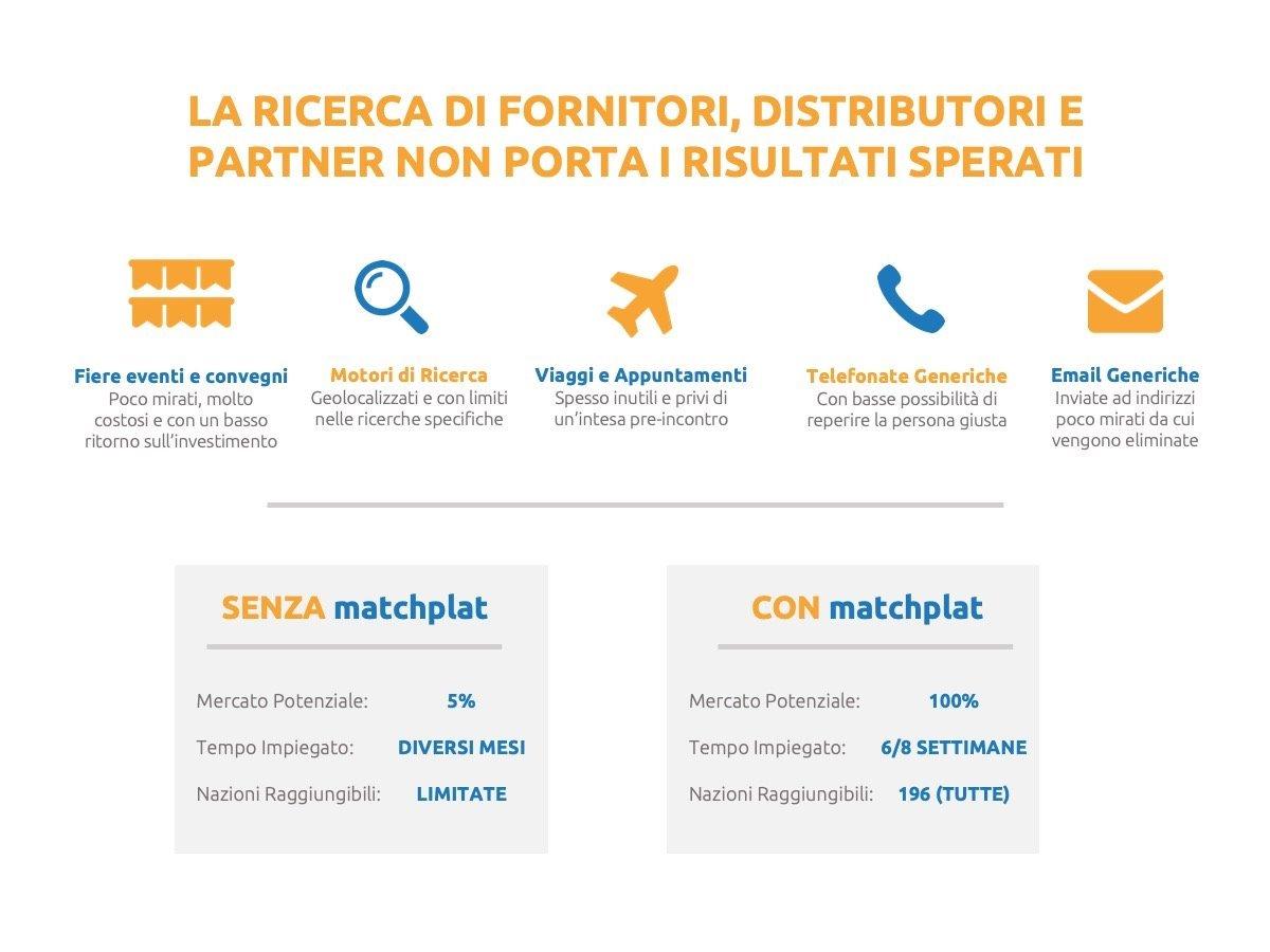 business plan per i servizi di matchmaking Incontri a Londra siti gratuiti